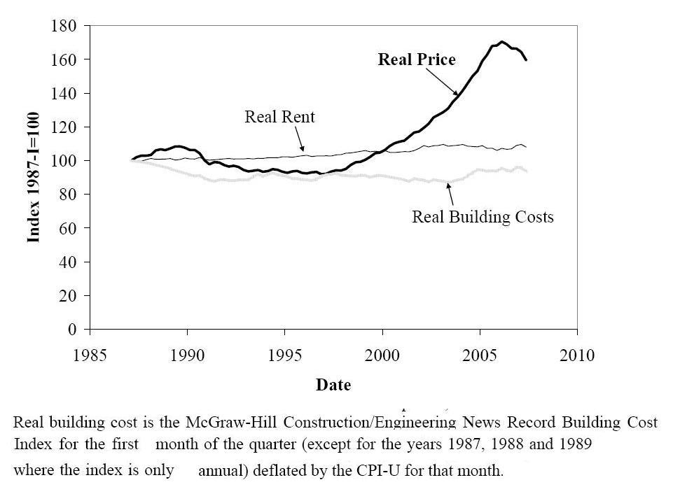 Robert shiller comparaison indices des prix de l for Cout construction neuf